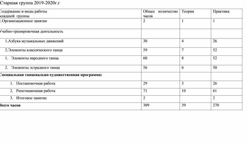 Старшая группа 2019-2020г.г