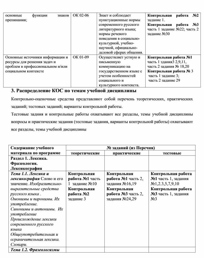 ОК 02-06 Знает и соблюдает пунктуационные нормы современного русского литературного языка; нормы речевого поведения в социально-культурной, учебно-научной, официально-деловой сферах общения