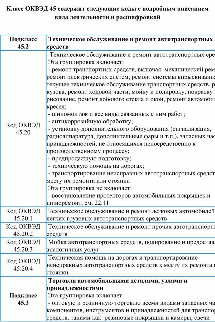 Класс ОКВЭД 45 содержит следующие коды с подробным описанием вида деятельности и расшифровкой