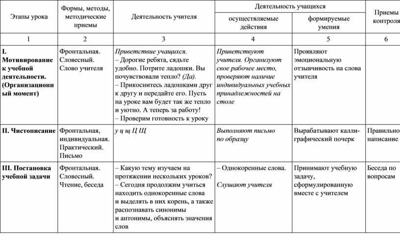 Этапы урока Формы, методы, методические приемы