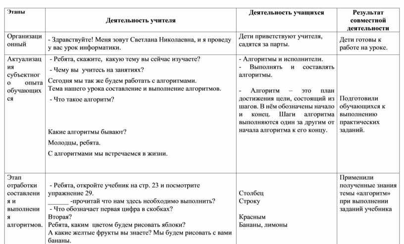 Этапы Деятельность учителя