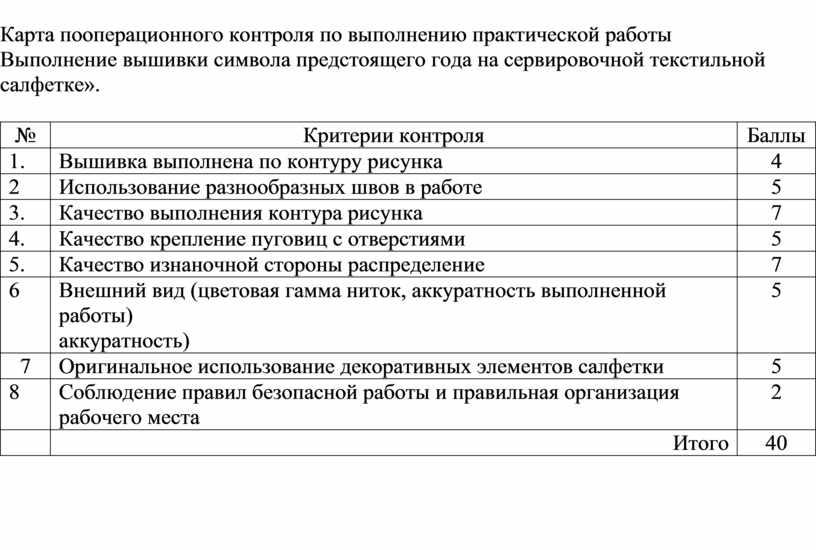 Карта пооперационного контроля по выполнению практической работы