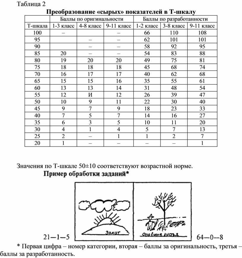 Таблица 2 Преобразование «сырых» показателей в