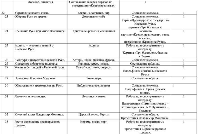 Договор, династия Составление галереи образов по презентации «Киевские князья»