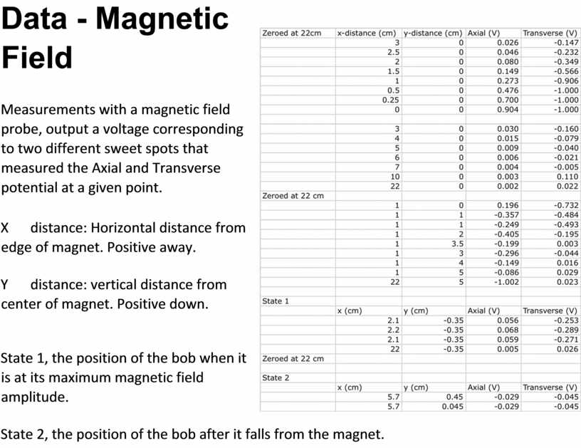 Data - Magnetic Field Measurements with a magnetic field probe, output a voltage corresponding to two different sweet spots that measured the