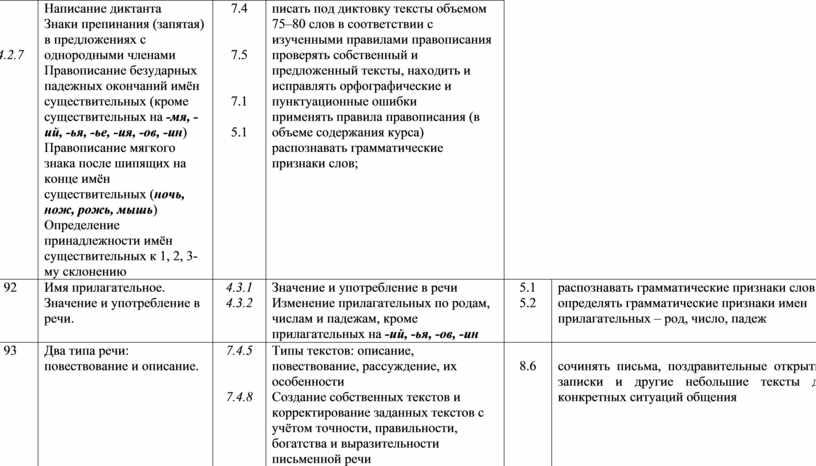 Написание диктанта Знаки препинания (запятая) в предложениях с однородными членами