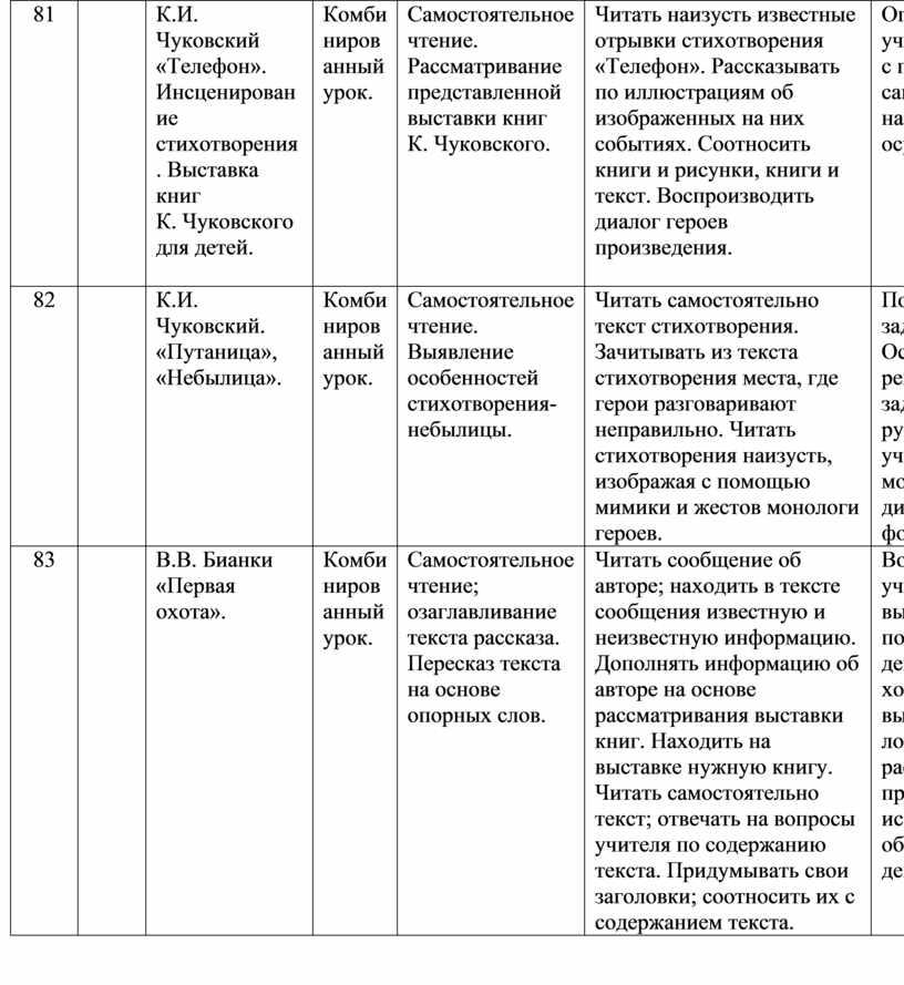 К.И. Чуковский «Телефон». Инсценирование стихотворения