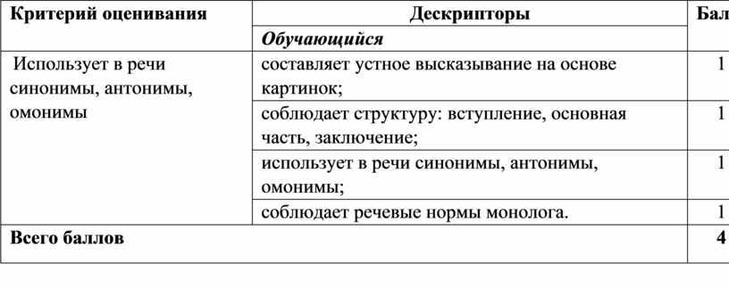 Критерий оценивания Дескрипторы