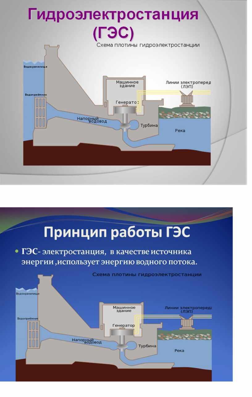 Самостоятельная работа по теме: ГЭС.