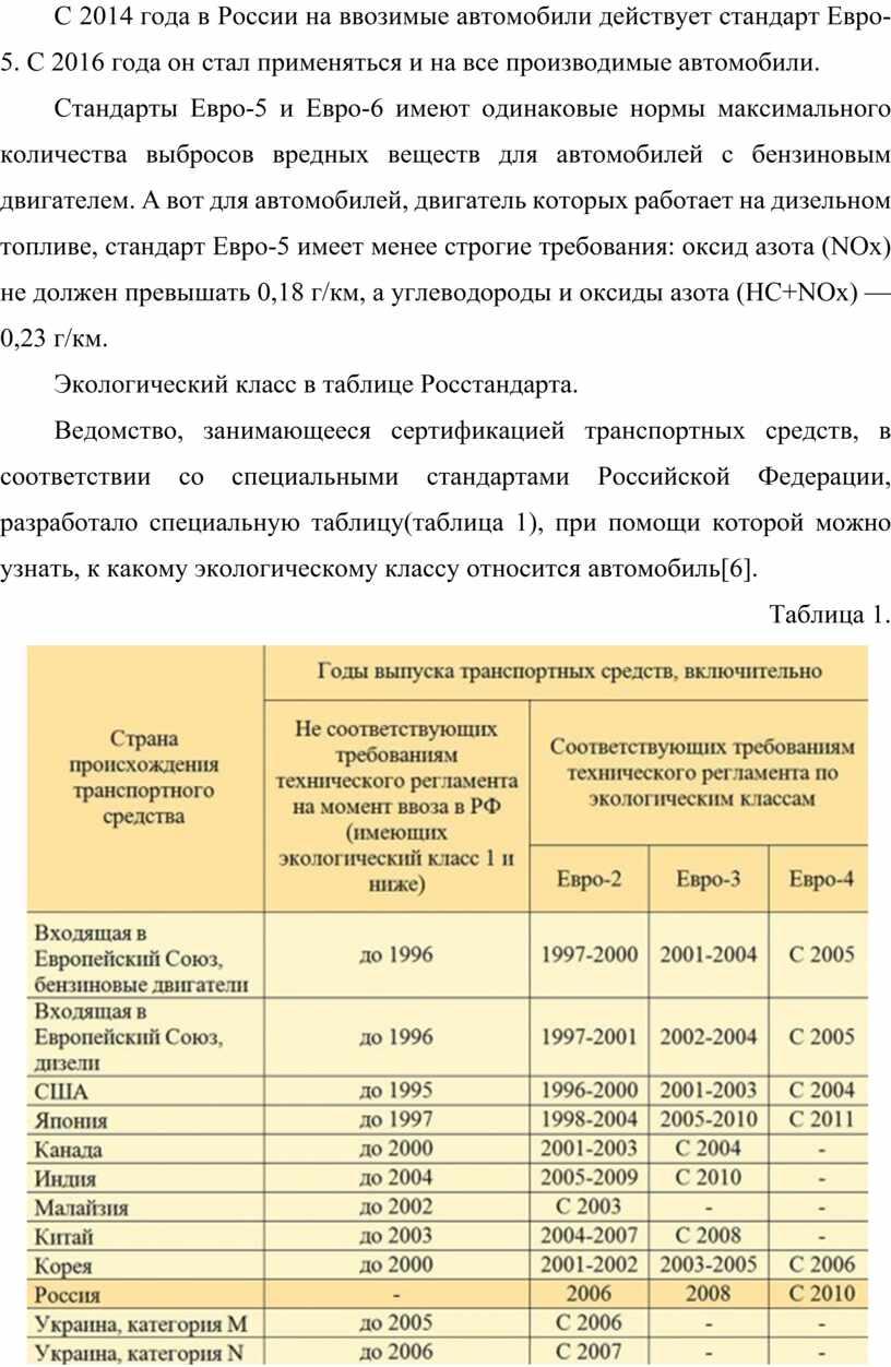 С 2014 года в России на ввозимые автомобили действует стандарт