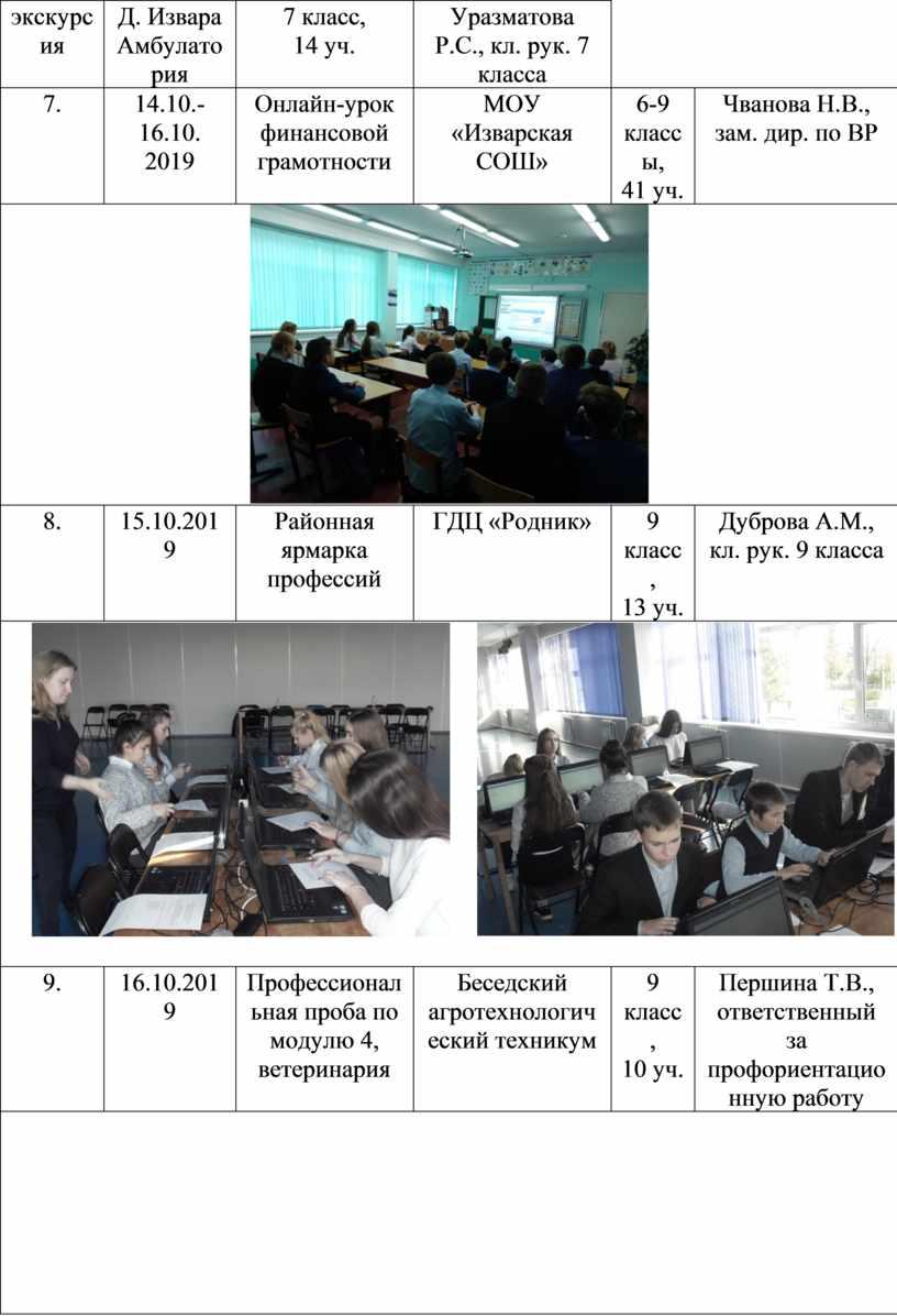 Д. Извара Амбулатория 7 класс, 14 уч