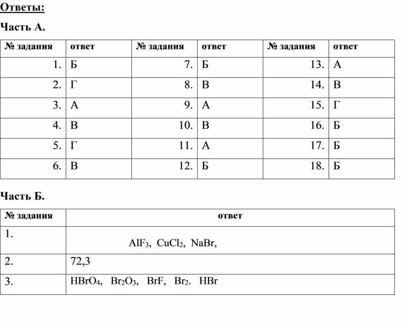 Ответы: Часть А. № задания ответ № задания ответ № задания ответ 1