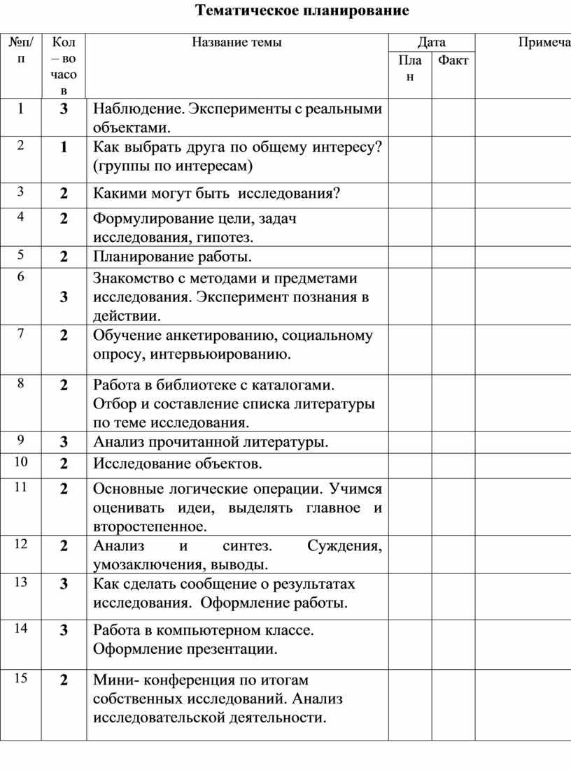 Тематическое планирование №п / п