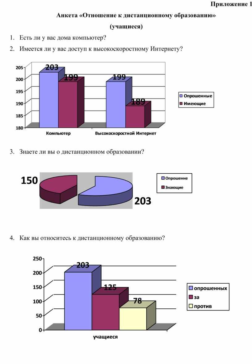 Приложение 1 Анкета «Отношение к дистанционному образованию» (учащиеся)