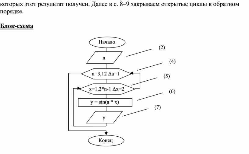Далее в с. 8–9 закрываем открытые циклы в обратном порядке