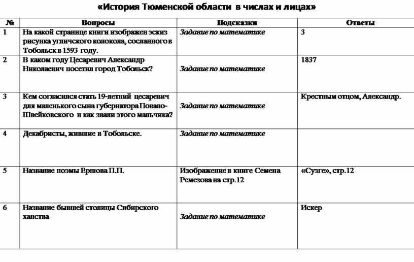 И с тория Тюменской области в числах и лицах» №