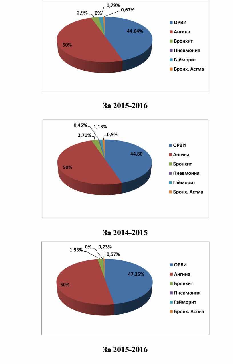 За 2015-2016 За 2014-2015