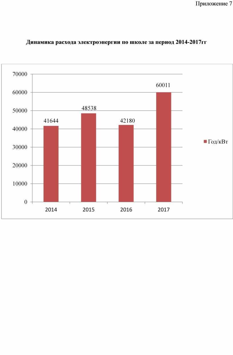 Приложение 7 Динамика расхода электроэнергии по школе за период 2014-2017гг