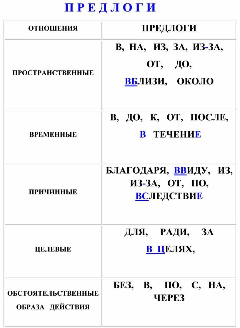 П Р Е Д Л О Г И ОТНОШЕНИЯ