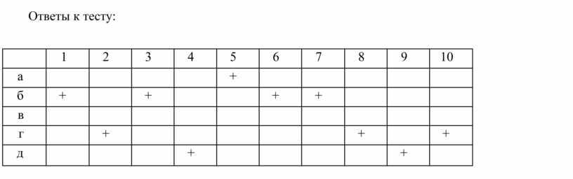 Ответы к тесту: 1 2 3 4 5 6 7 8 9 10 а + б + + + + в г + + +…