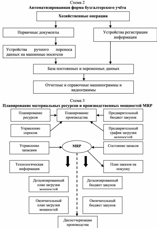 Схема 2 Автоматизированная форма бухгалтерского учёта