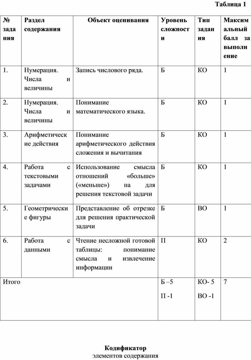 Таблица 1 № задания