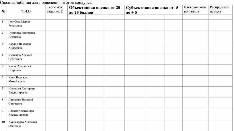 Сводная таблица для подведения итогов конкурса