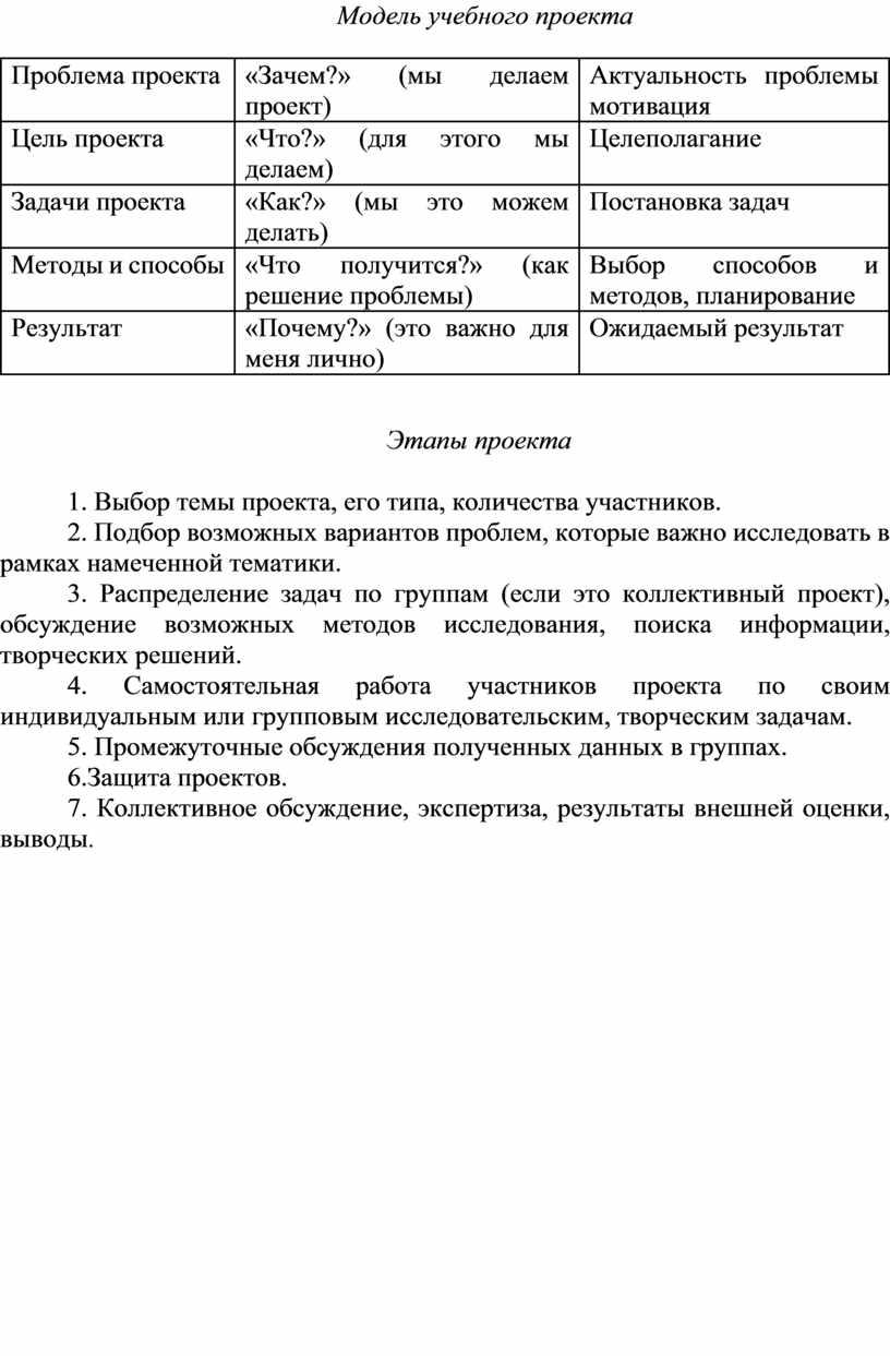 Модель учебного проекта