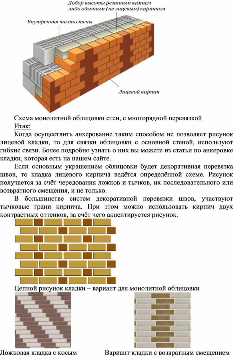 Схема монолитной облицовки стен, с многорядной перевязкой