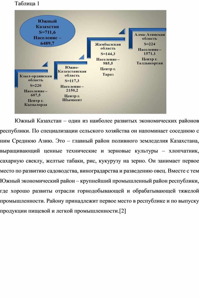 Таблица 1 Южный Казахстан – один из наиболее развитых экономических районов республики