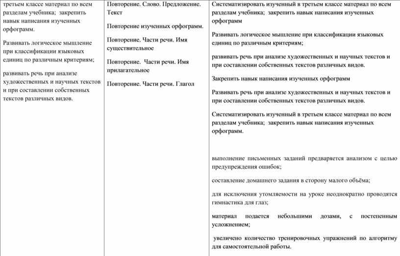 Развивать логическое мышление при классификации языковых единиц по различным критериям; развивать речь при анализе художественных и научных текстов и при составлении собственных текстов различных видов