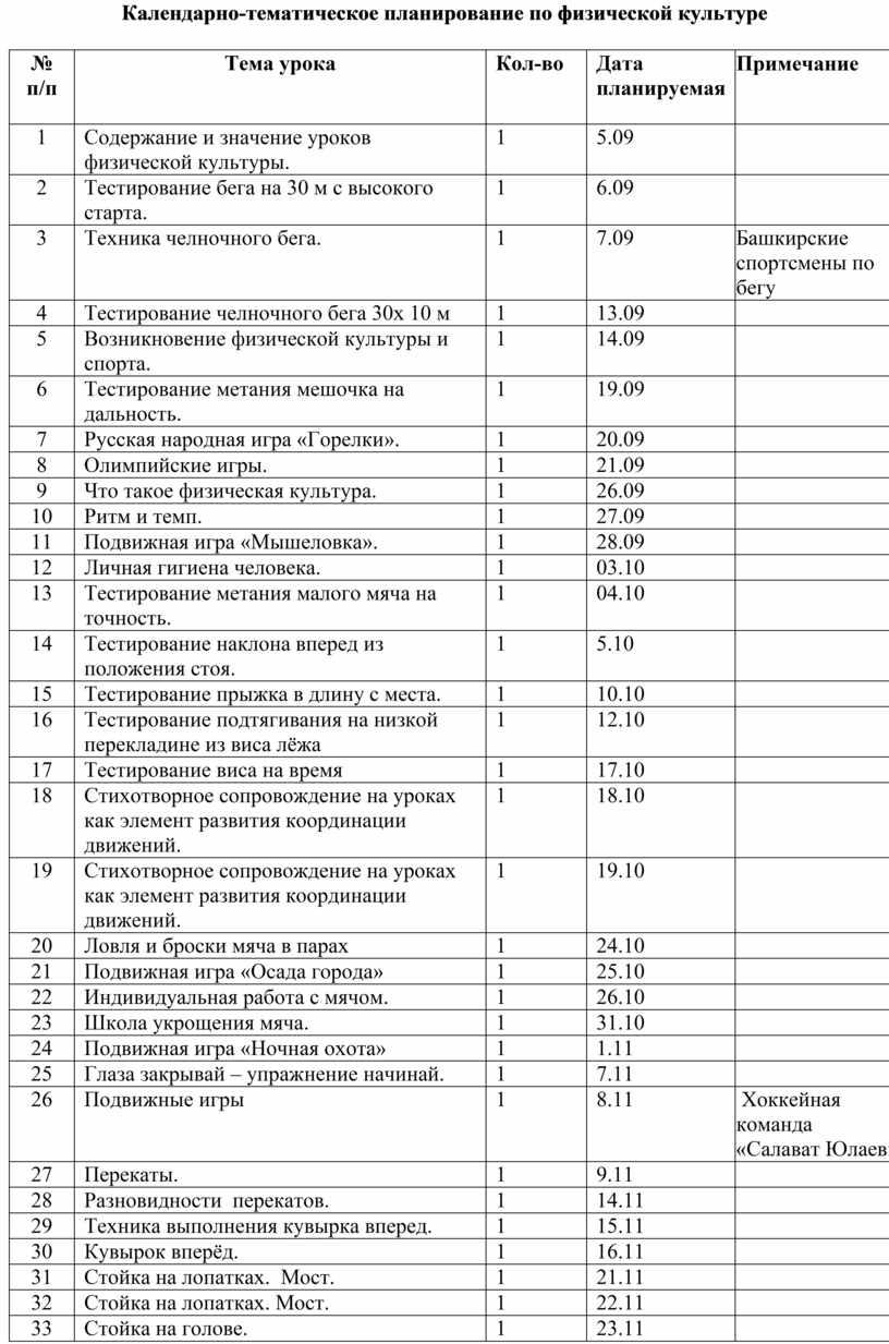 Календарно-тематическое планирование по физической культуре № п/п