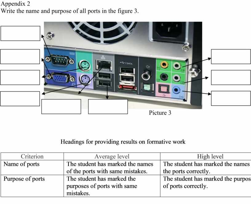 Appendix 2 Write the name and purpose of all ports in the figure 3