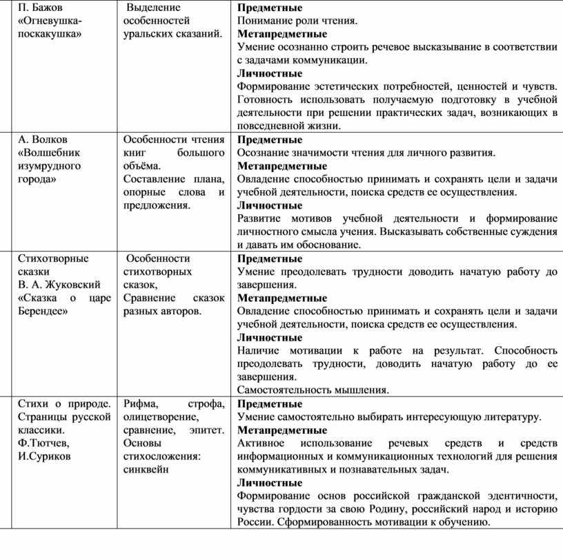 П. Бажов «Огневушка-поскакушка»