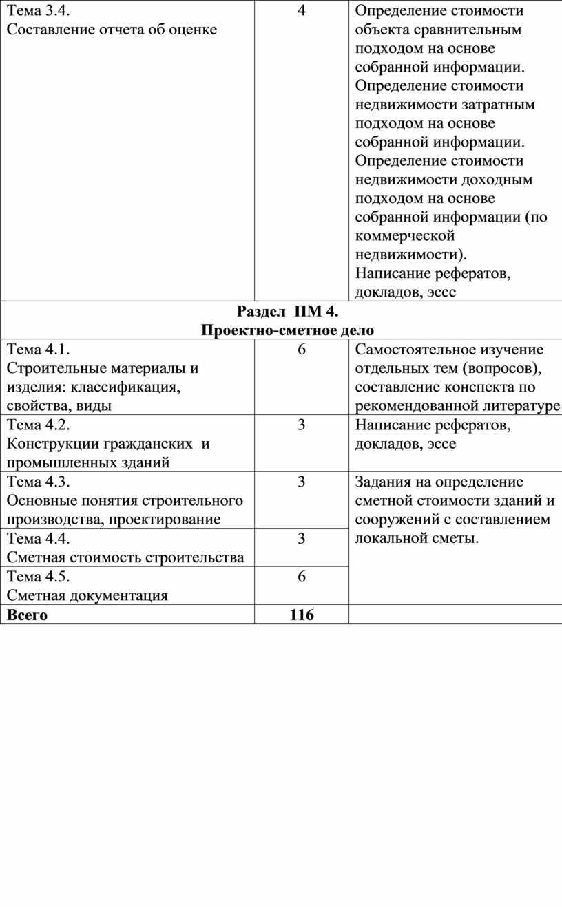 Тема 3.4. Составление отчета об оценке 4
