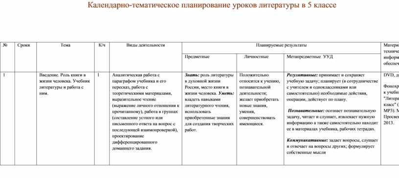 Календарно-тематическое планирование уроков литературы в 5 классе №