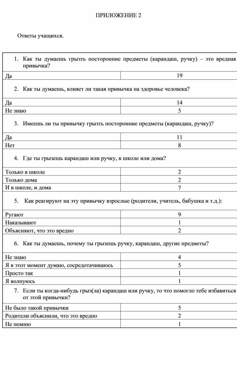 ПРИЛОЖЕНИЕ 2 Ответы учащихся