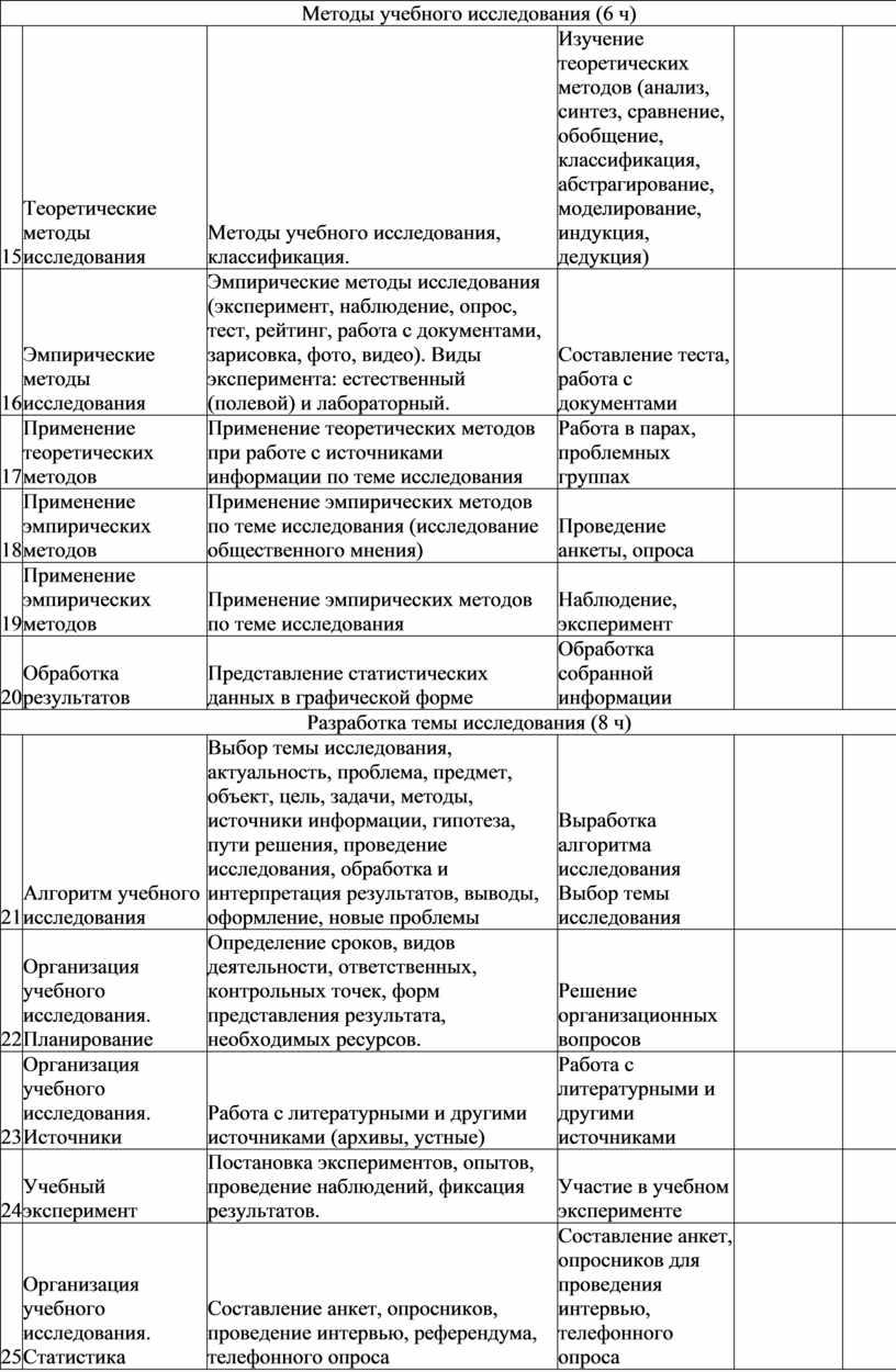 Методы учебного исследования (6 ч) 15