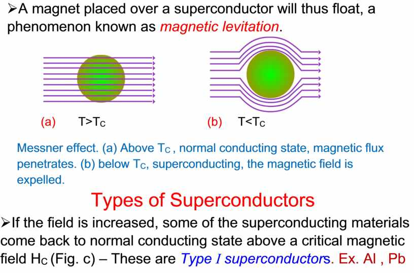 A magnet placed over a superconductor will thus float, a phenomenon known as magnetic levitation