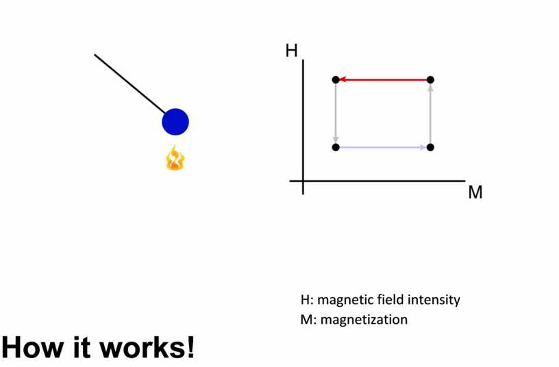 H: magnetic field intensity