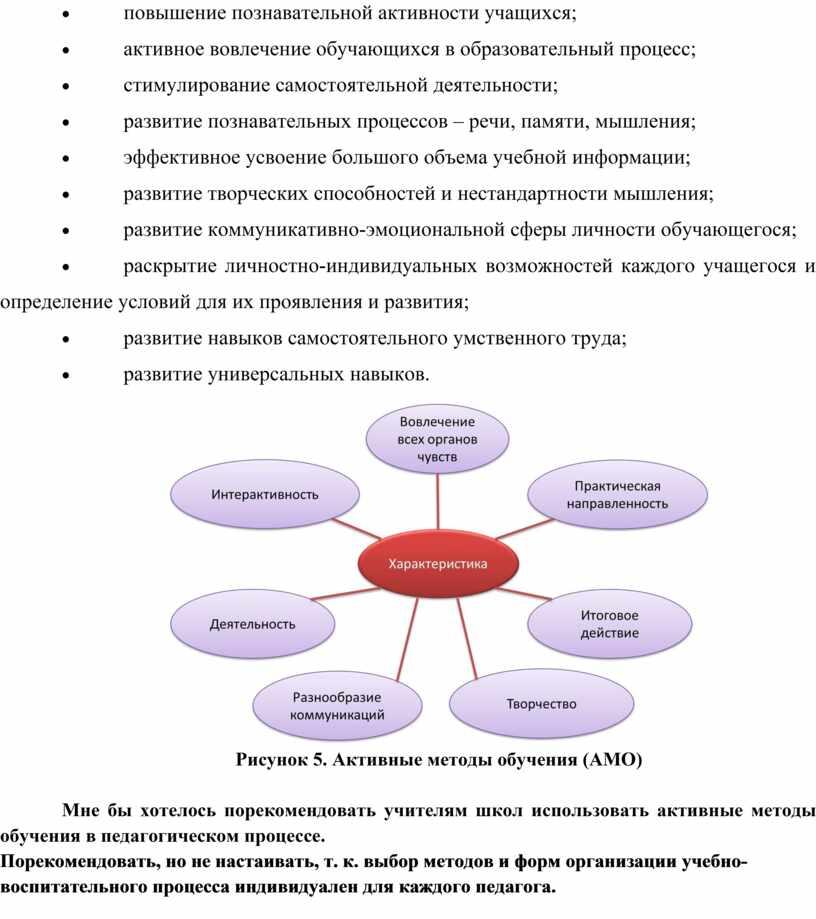 Рисунок 5. Активные методы обучения (АМО)