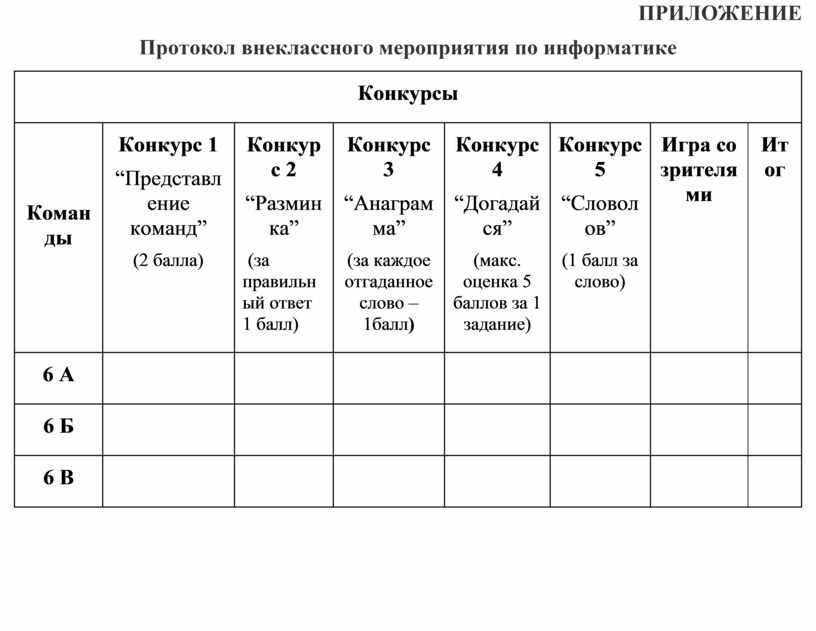 ПРИЛОЖЕНИЕ Протокол внеклассного мероприятия по информатике