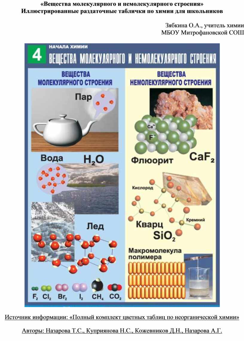Вещества молекулярного и немолекулярного строения»