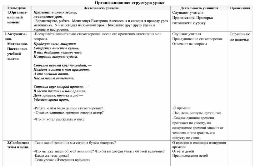 Организационная структура урока