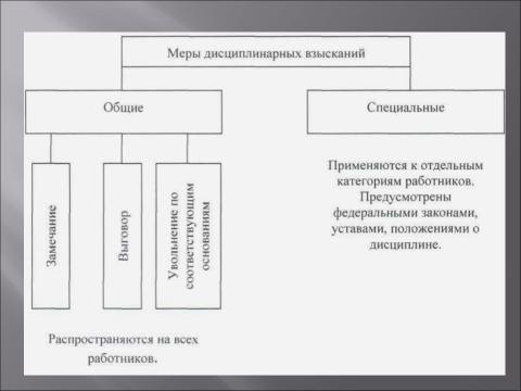 """Презентация по теме """"Дисциплинарная ответственность"""""""