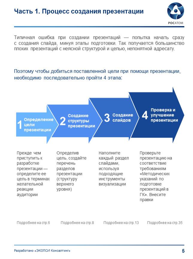 Часть 1. Процесс создания презентации