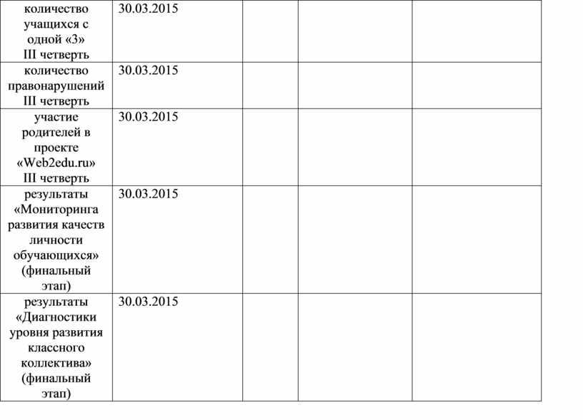III четверть 30.03.2015 количество правонарушений