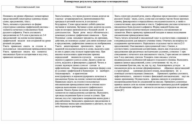 Планируемые результаты (предметные и метапредметные)