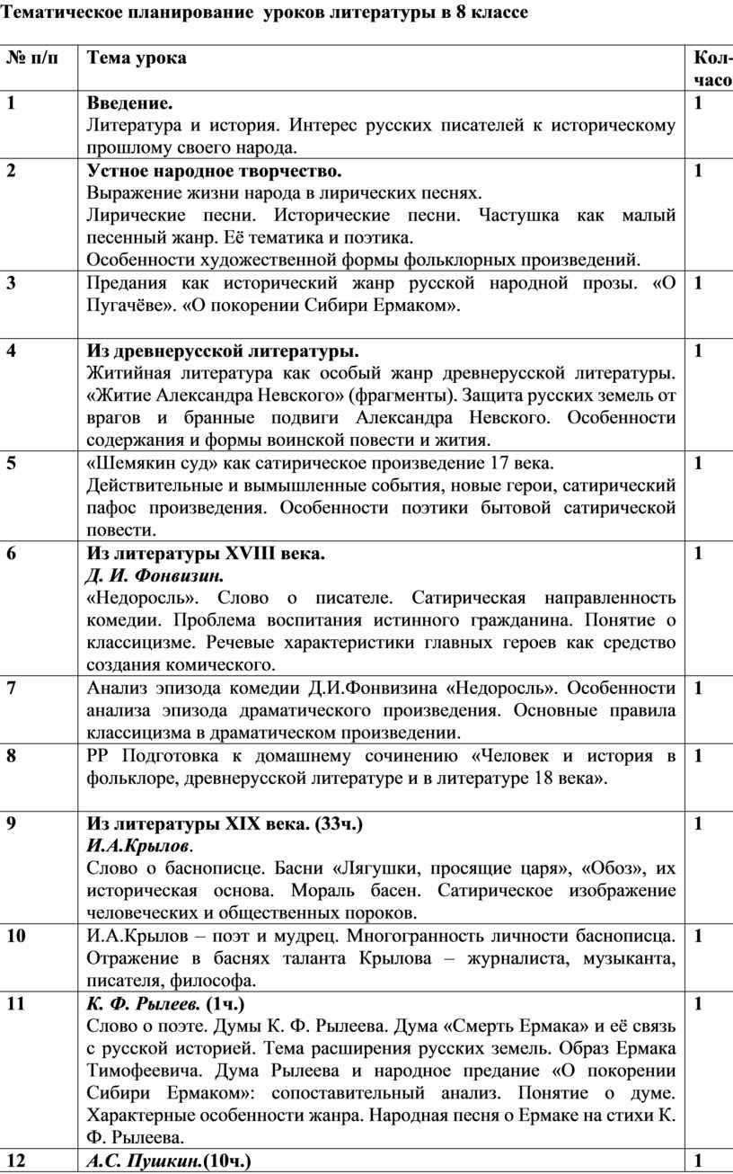 Тематическое планирование уроков литературы в 8 классе № п/п