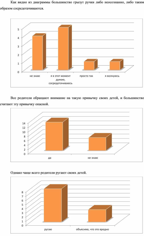 Как видно из диаграммы большинство грызут ручки либо неосознанно, либо таким образом сосредотачиваются
